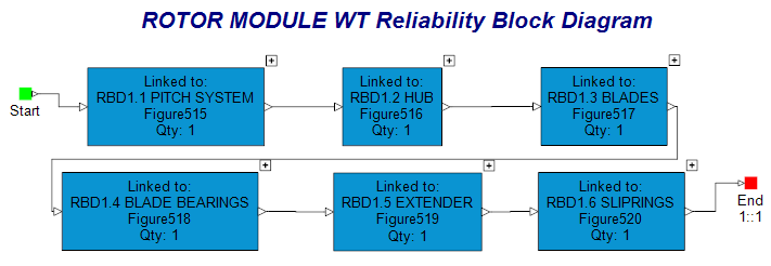 Reliability Block Diagram Analysis Example Block And Schematic